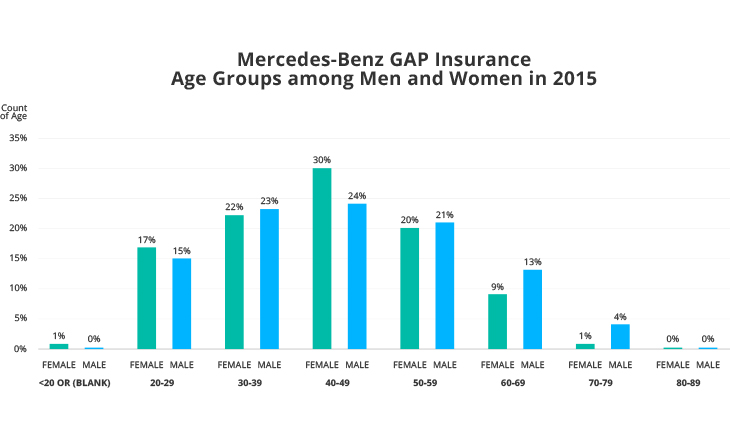Mercedes-Benz GAP Insurance Age Groups among Men and Women in 2015