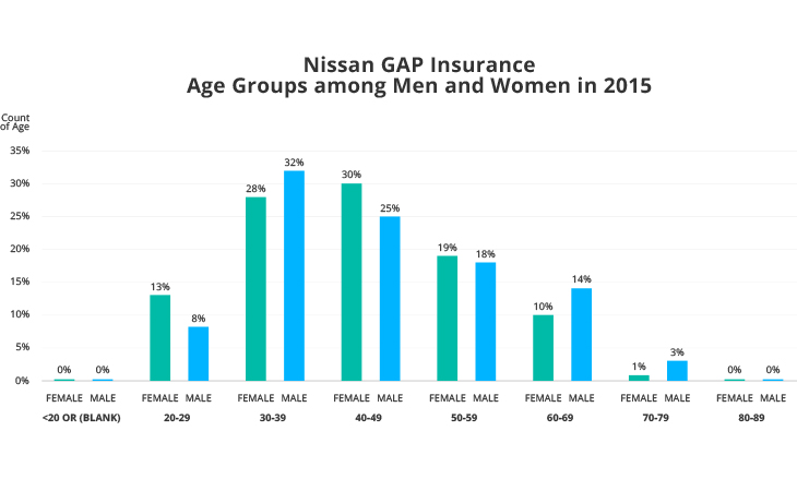 Nissan GAP Insurance Age Groups among Men and Women in 2015