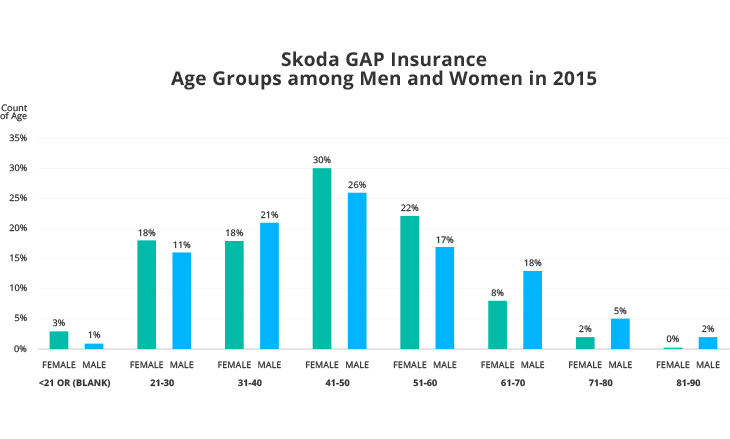 Skoda GAP Insurance Age Groups among Men and Women in 2015