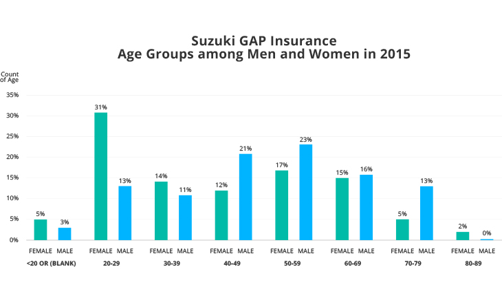 Suzuki GAP Insurance Age Groups among Men and Women in 2015