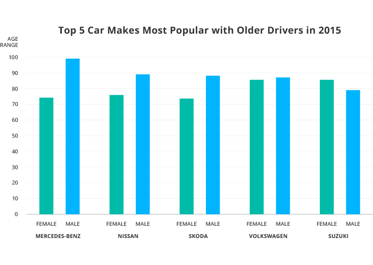 Top 5 Car Makes Most Popular with Older Drivers in 2015