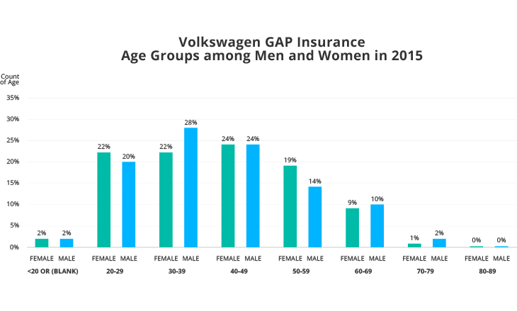 Volkswagen GAP Insurance Age Groups among Men and Women in 2015
