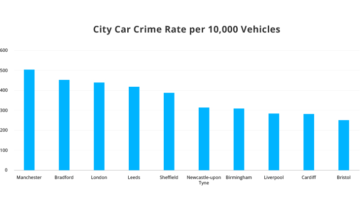 Top 10 Cities for Car Crime