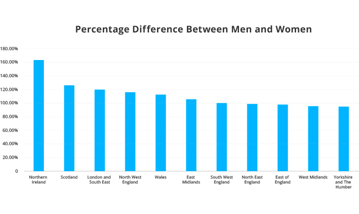 Percentage Difference between men and women who bought GAP Insurance in 2015