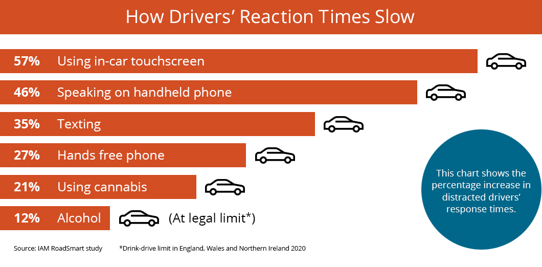 IAM Roadsmart - Reaction Times