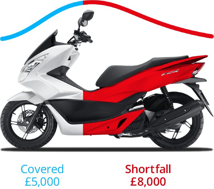 Motorcycle Vehicle Replacement Plus Example (With Finance)