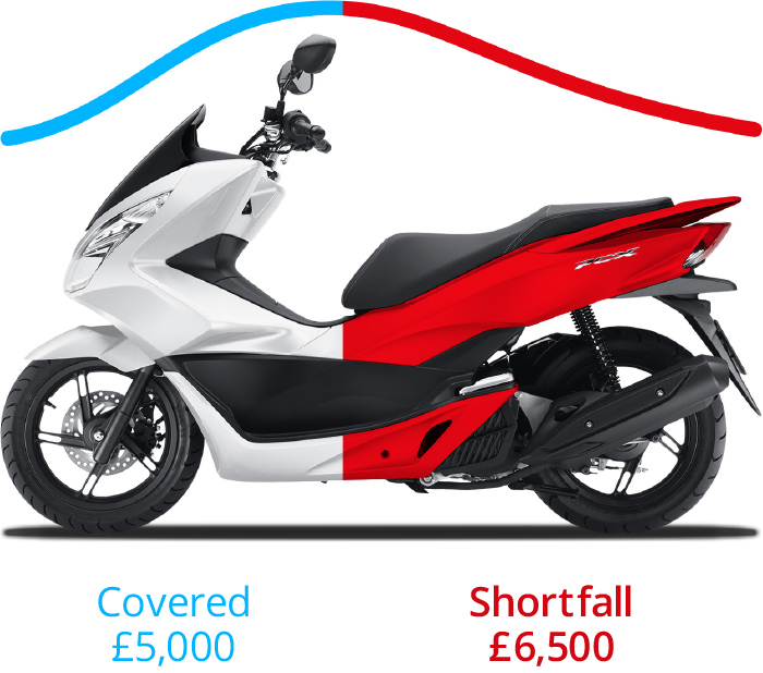 Motorcycle Vehicle Replacement Plus Example (Without Finance)