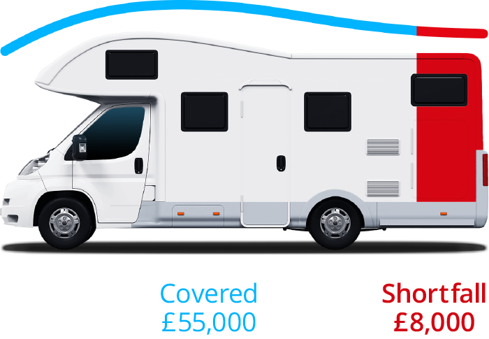 Motorhome Return to Invoice Plus Example (With Finance)