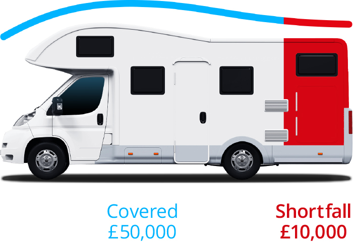 Motorhome Return to Invoice Plus Example (Without Finance)