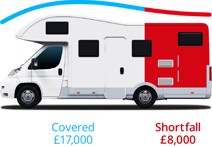 Motorhome Vehicle Replacement Plus Example (With Finance)
