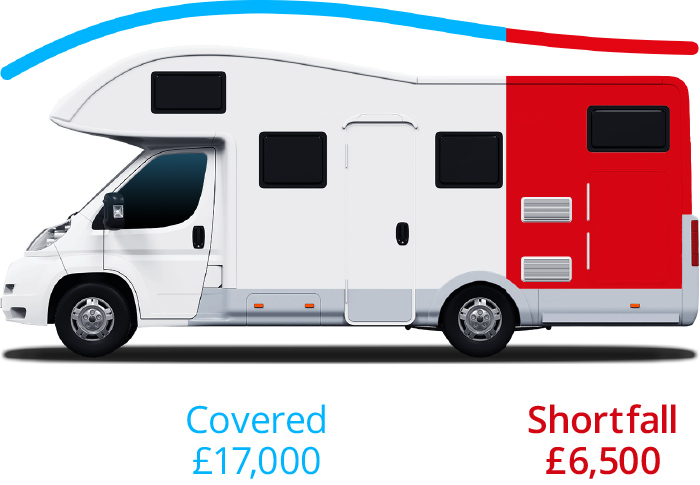 Motorhome Vehicle Replacement Plus Example (Without Finance)
